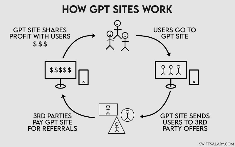 diagram-showing-the-process-how-gpt-sites-work-use-gpt-sites-and-apps-to-earn-money-in-your-free-time